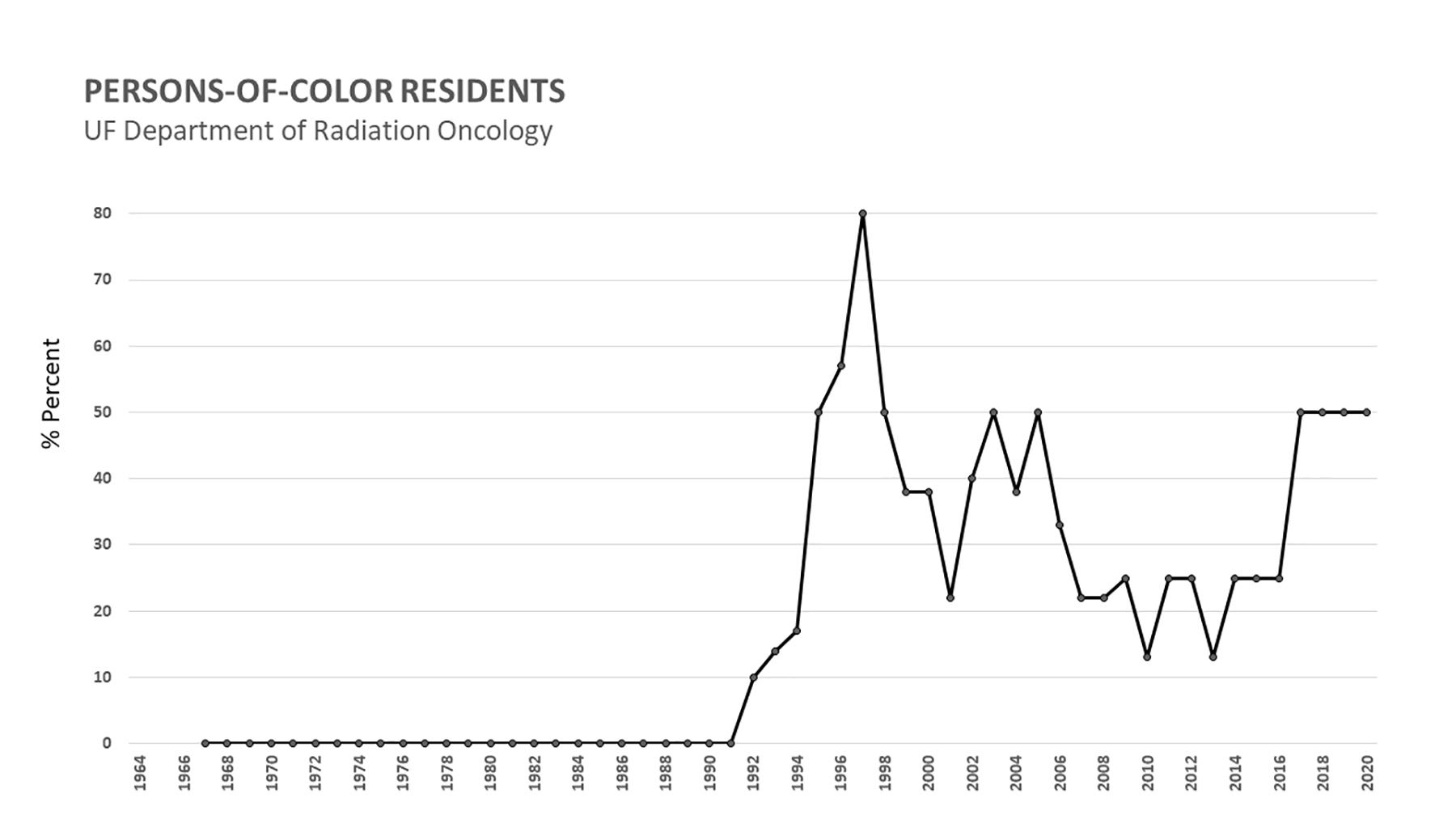 Percentage of University of Florida radiation oncology resident physicians that were a person of color