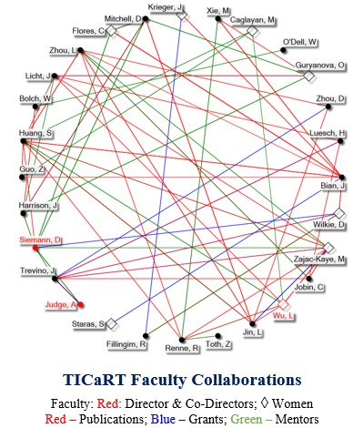 Unique Team-Based Cancer Research Training Program Awarded NCI Grant